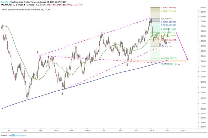 ¿Previsiones de cambio de tendencia en el USD/CAD?