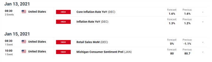 DailyFX Economic Calendar