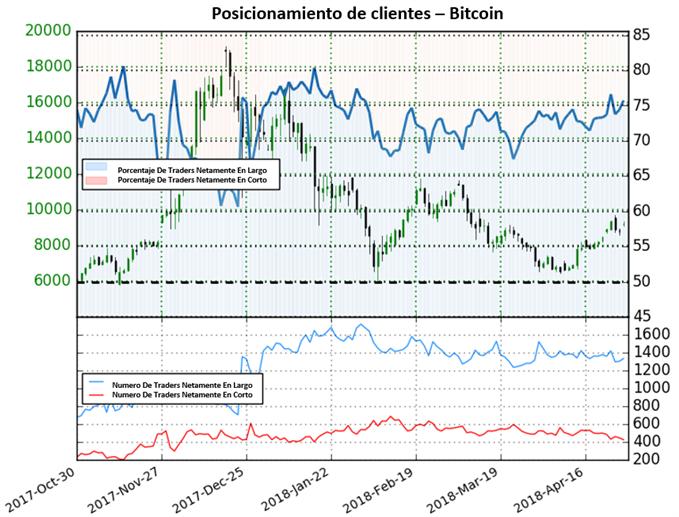 Bitcoin: Posicionamiento señala caídas, análisis técnico lo contrario (cautela)