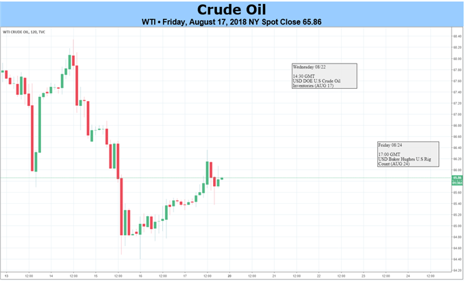 Crude Oil Price Drops for 7th Straight Week on Emerging Market Fears