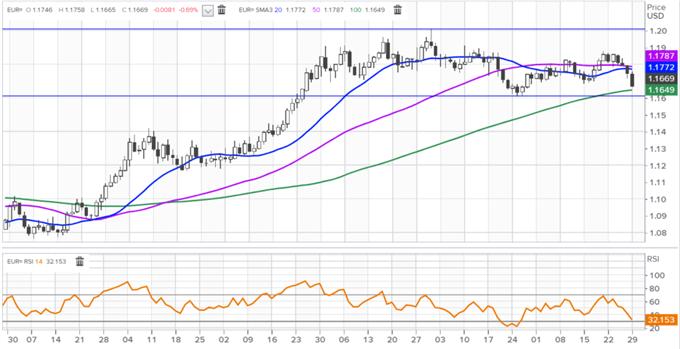 EUR/USD Outlook Bleak if 1.16 Support Breaks