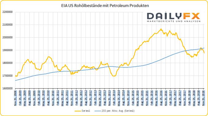 US Rohöl Bestände EIA mit Fünf-Jahre-Durchschnitt