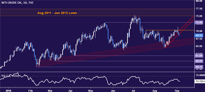 Crude Oil Prices Take Aim at Trend Support, EIA Data on Tap