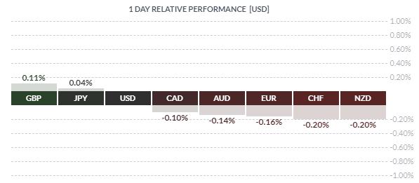 la livre sterling surperforme les devises majeures sur fond d'accord sur le Brexit