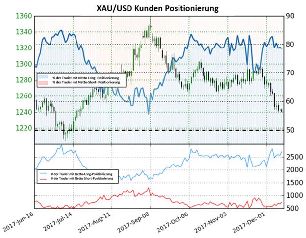 Gold: Rückgang in Netto-Short-Positionen zeigt ein gemischtes Signal für den Goldpreis an