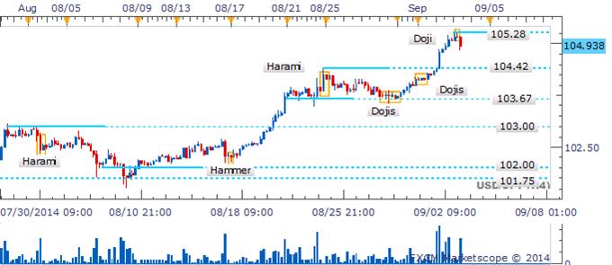 El USD/JPY pierde fuerza cerca de los máximos del 2014 mientras que un patrón Shooting Star toma forma