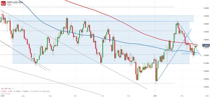 GBP/USD Kurs Chartanalyse auf Tagesbasis