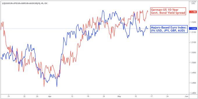 EUR/USD May Struggle if Dovish ECB Talks Numb Data Reactions