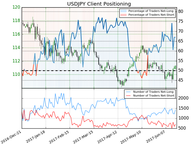 Moment der Wahrheit: USD/JPY versucht durch den kritischen Neigungswiderstand durchzubrechen