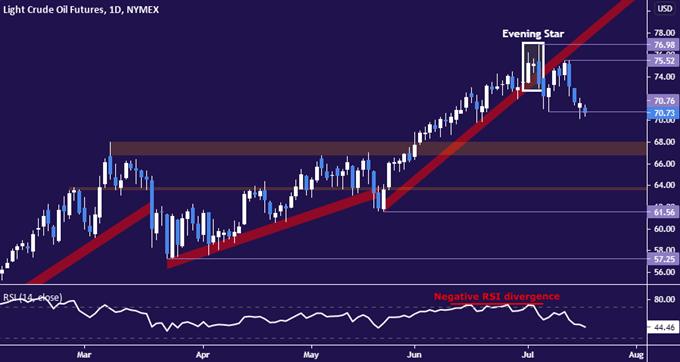 Crude Oil Prices Shrug as OPEC+ Strikes Output Increase Deal