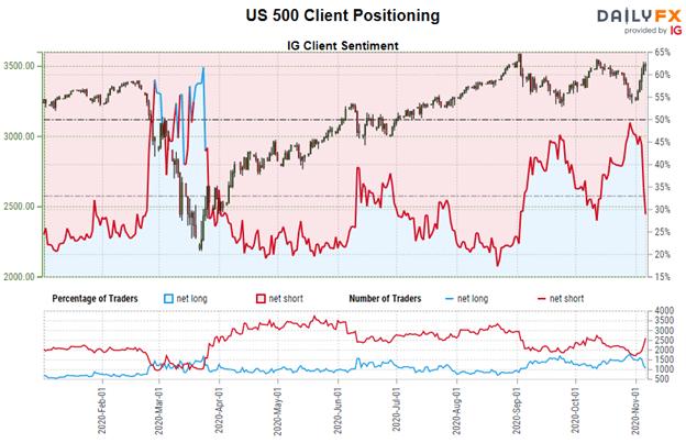 Previsioni elettorali del grafico dei prezzi dell'indice S&P 500