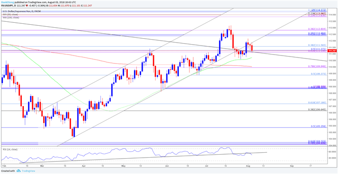 USD/JPY is showing a lack of momentum to push above 112.40, raising the risk for a downward move.