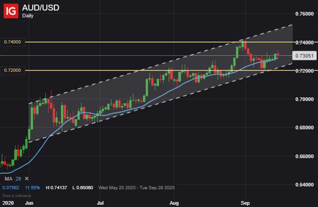 Grafico del prezzo AUD USD Previsioni dollaro australiano AUDUSD