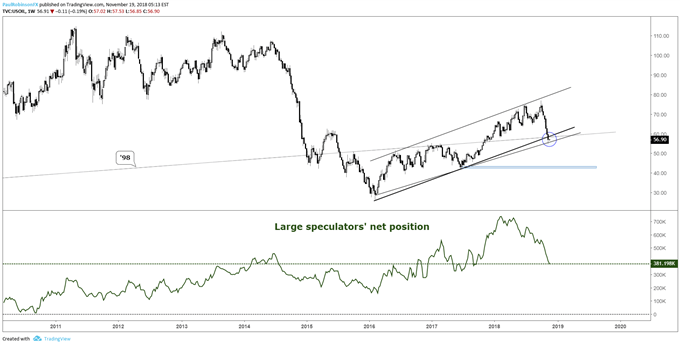 Crude oil w/large spec positioning and long-term trend support