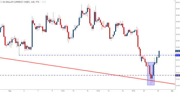 Has EUR/USD Topped Until ECB?