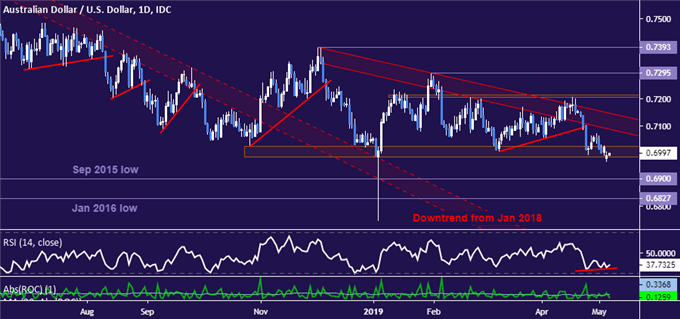 AUD/USD Chart Analysis: Bounce Hinted Before RBA Rate Decision