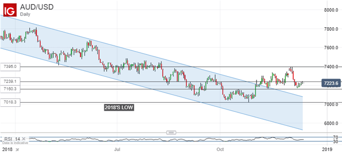AUD/USD has broken downward channel