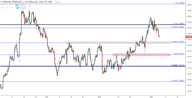 GBP/USD Technical Analysis: Plotting Around the Pull Back