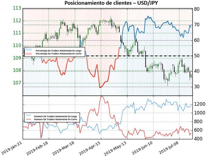 USD/JPY mantiene sesgo bajista