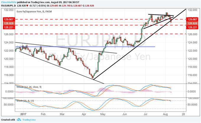 Global Risks Jump as USD/JPY Cracks, S&P 500 Marks Key Reversal
