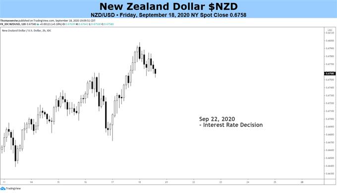 NZD Price Chart