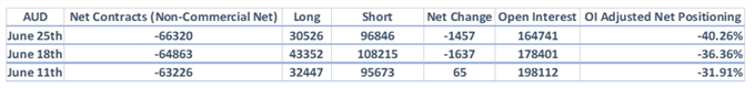 CAD-Shorts runter, USD-Bullen steigen aus, GBP-Ausblick bleibt schwach – CoT-Report