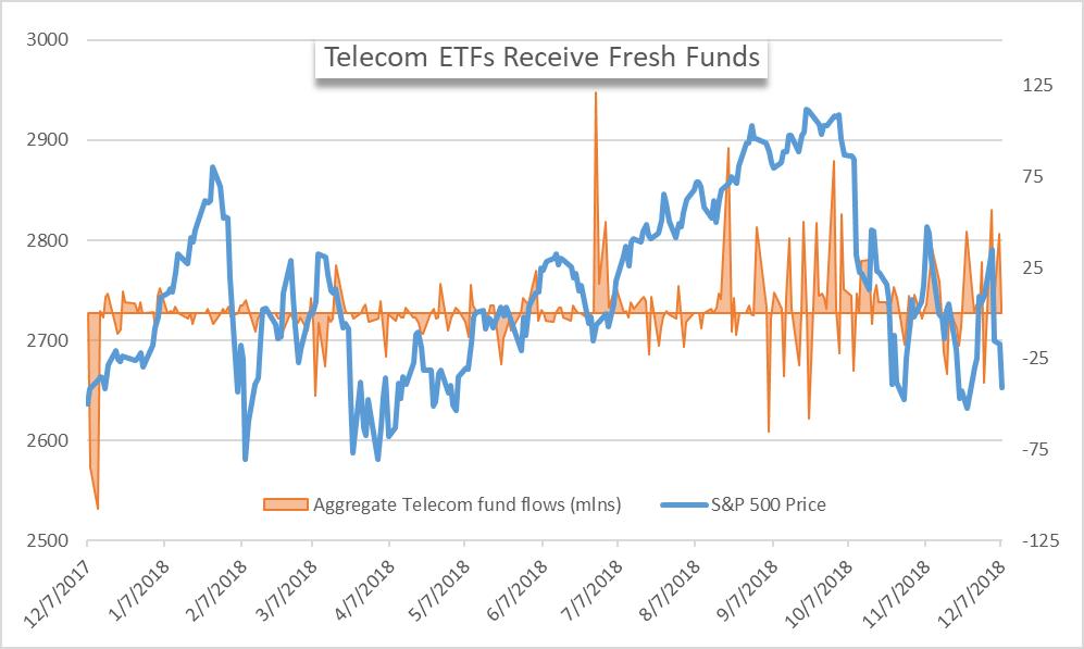 telecom etf fund flows