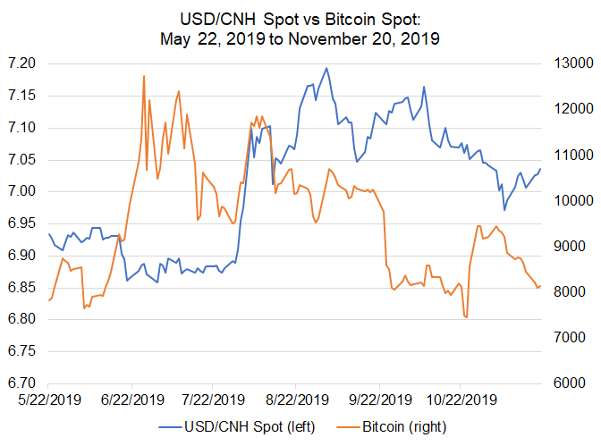 Bitcoin Price Correlations With Emerging Markets Fx Usd Cnh Usd Zar Take The Lead