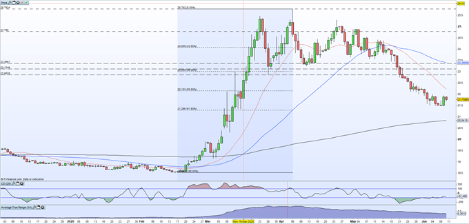 US Dollar vs Mexican Peso: USD/MXN Gears Up for Next Move as FOMC Meeting Looms