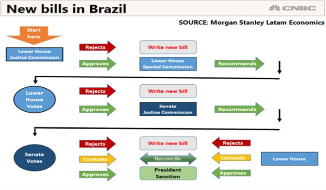 Flow Chart of Brazilian Politics