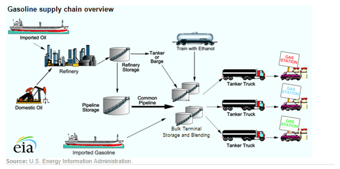 Chart showing oil supply chain