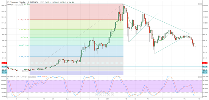 Bitcoin, Ripple, Ether, Litecoin - Week Ahead Charts, Prices and Analysis