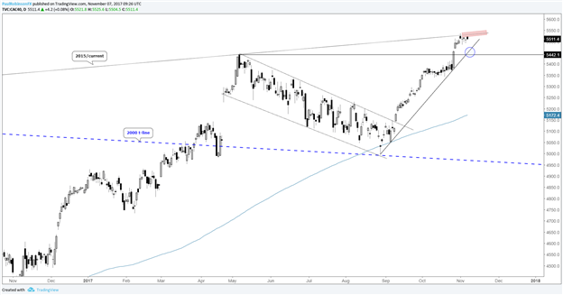 DAX & CAC Technical Analysis: Extended, but Tailwinds Remain in Place