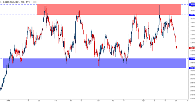gold prices four-hour chart
