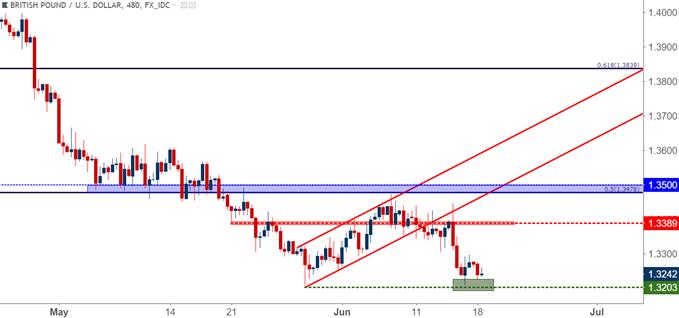 GBP/USD – Acht-Stunden-Chart