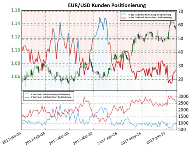 Trader Sentiment warnt: Euro könnte sich gedreht haben