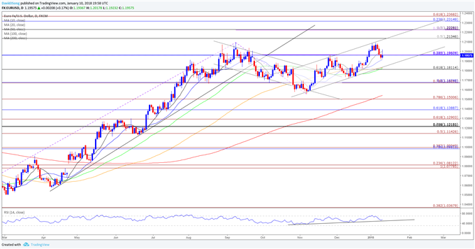 EUR/USD Rate Outlook: Bullish RSI Formation Curbs Risk for Double-Top