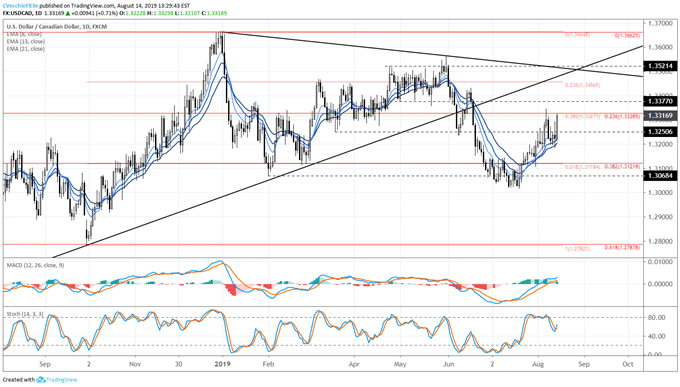 Crude Oil Price Triangle Persists - Downside Break May Help USD/CAD
