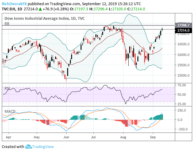 DJIA Dow Jones Index Price Chart Stock Market Gains on US China Trade War News Tariff Delay