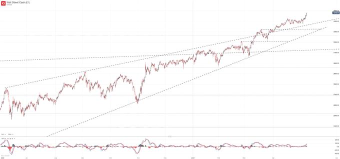 Dow Jones & Nasdaq 100 Technical Forecasts for the Week Ahead