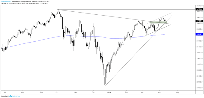 Dow Jones daily chart, tradign into support