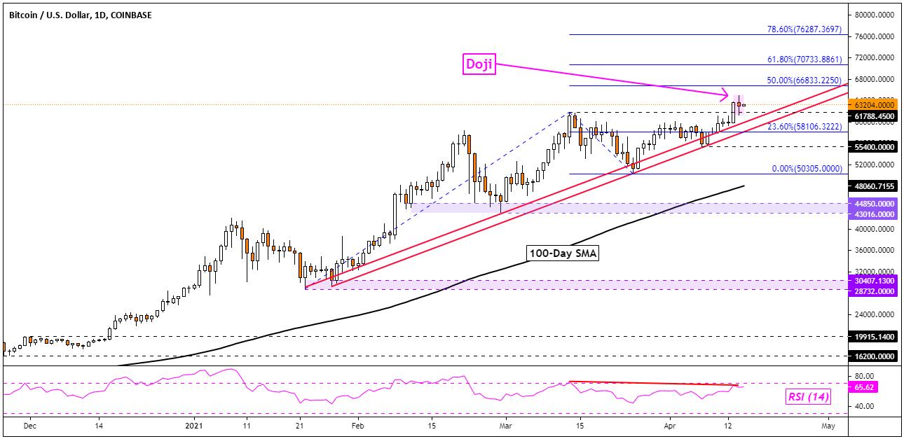 btc ltc chart