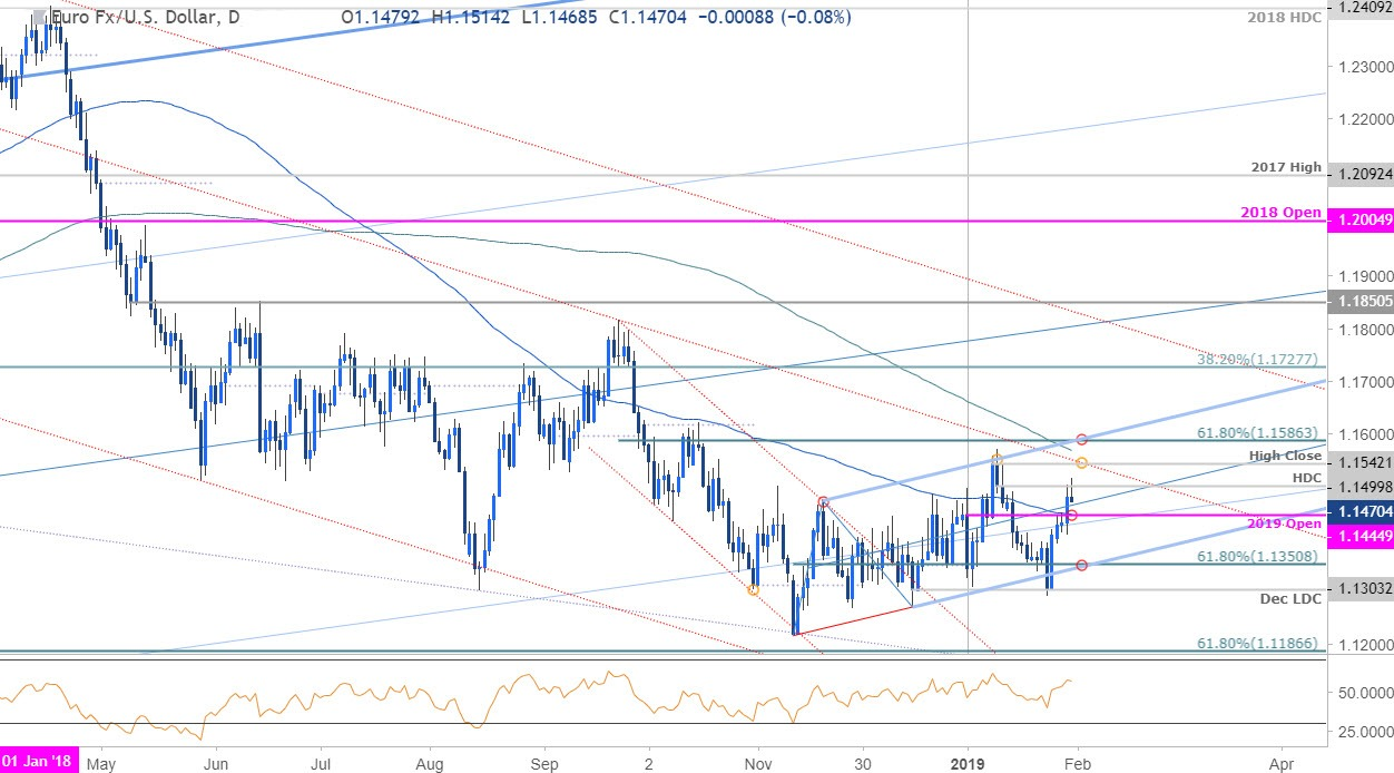 Euro Latest: EUR/USD Edging Lower, Inflation Remains Weak, Sentiment Subdued
