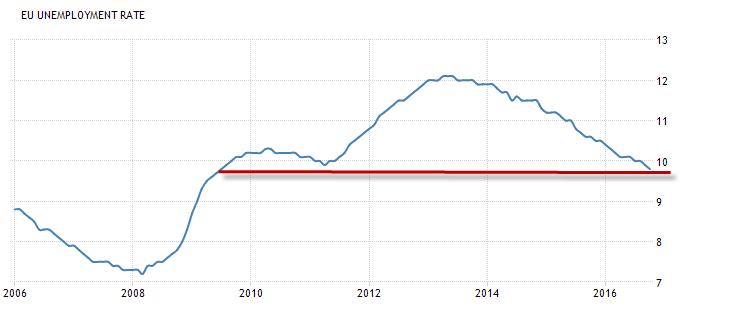 EURUSD al alza tras positivos datos de empleo en la Zona Euro