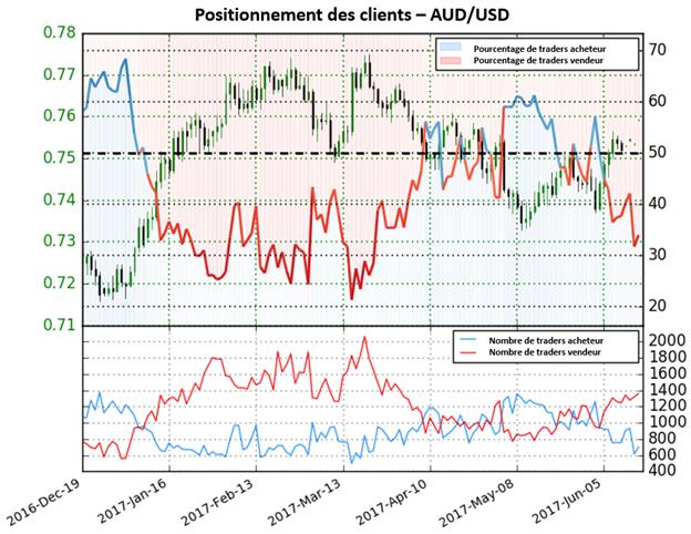 AUD/USD : la baisse de 24,9% des positions acheteuse donne un potentiel haussier