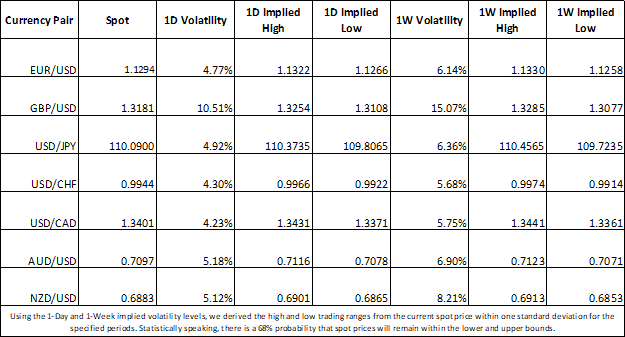Currency Market Implied Volatility USD EUR GBP JPY CAD AUD NZD CHF Price Chart