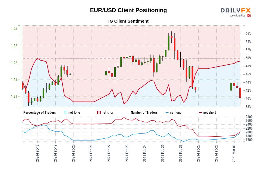 Photo of Our data shows that traders are now net long EUR / USD for the first time since February 18, 2021, when EUR / USD traded near 1.21.