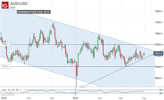 Uptrend holds. Australian Dollar Vs US Dollar, Daily Chart