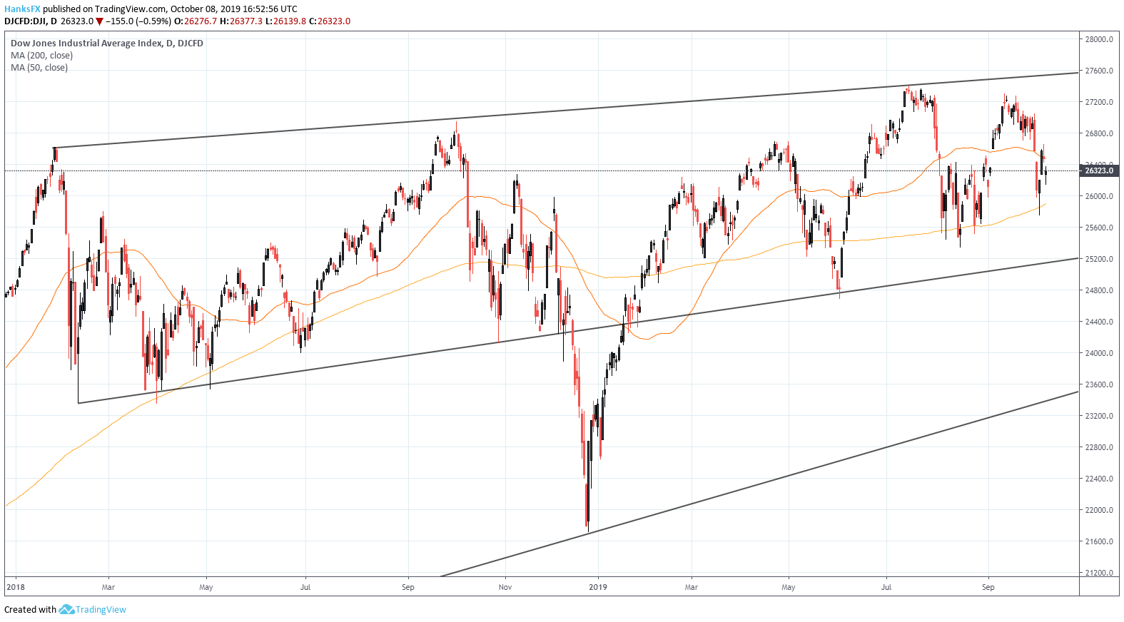 Dax index meaning
