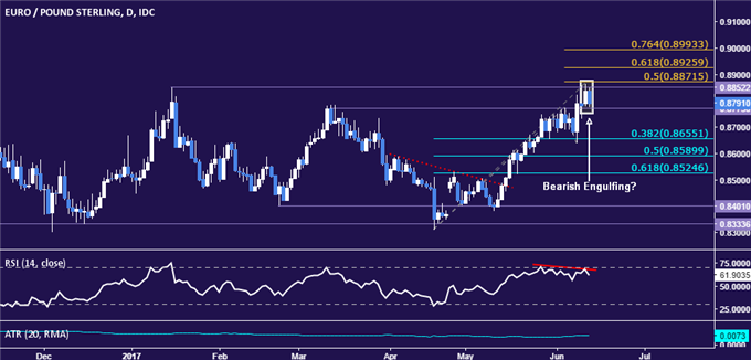 EUR/GBP Technical Analysis: Early Topping Signs Emerging